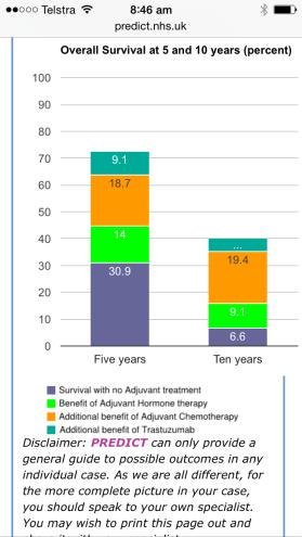 survival stats